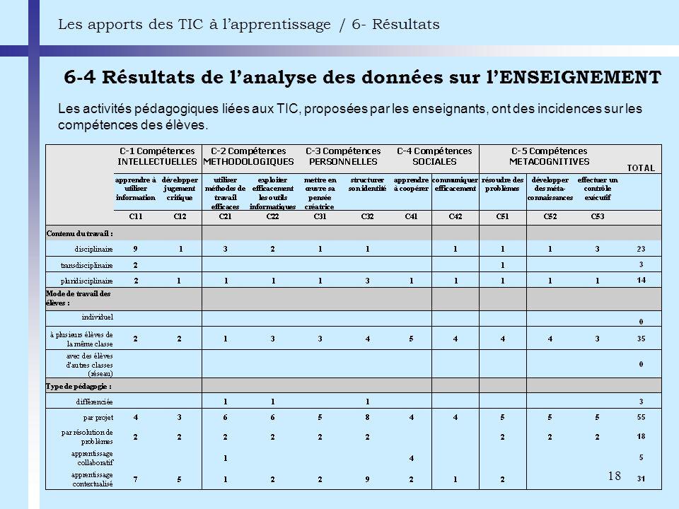 18 6-4 Résultats de lanalyse des données sur lENSEIGNEMENT Les apports des TIC à lapprentissage / 6- Résultats Les activités pédagogiques liées aux TI