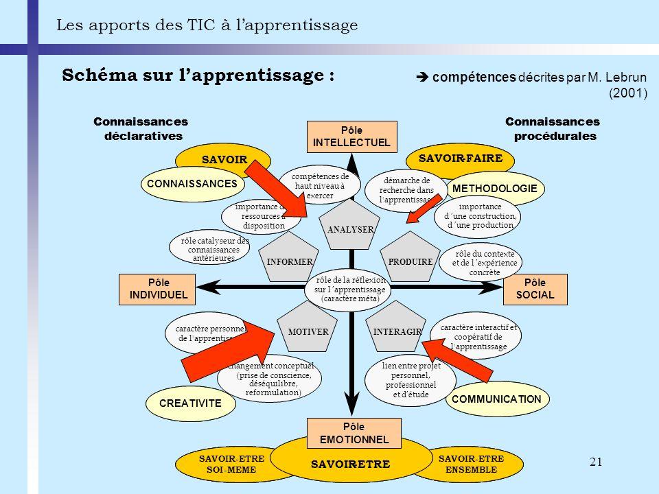 21 Schéma sur lapprentissage : Les apports des TIC à lapprentissage compétences décrites par M. Lebrun (2001) SAVOIR-ETRE ENSEMBLE SAVOIR-ETRE ENSEMBL