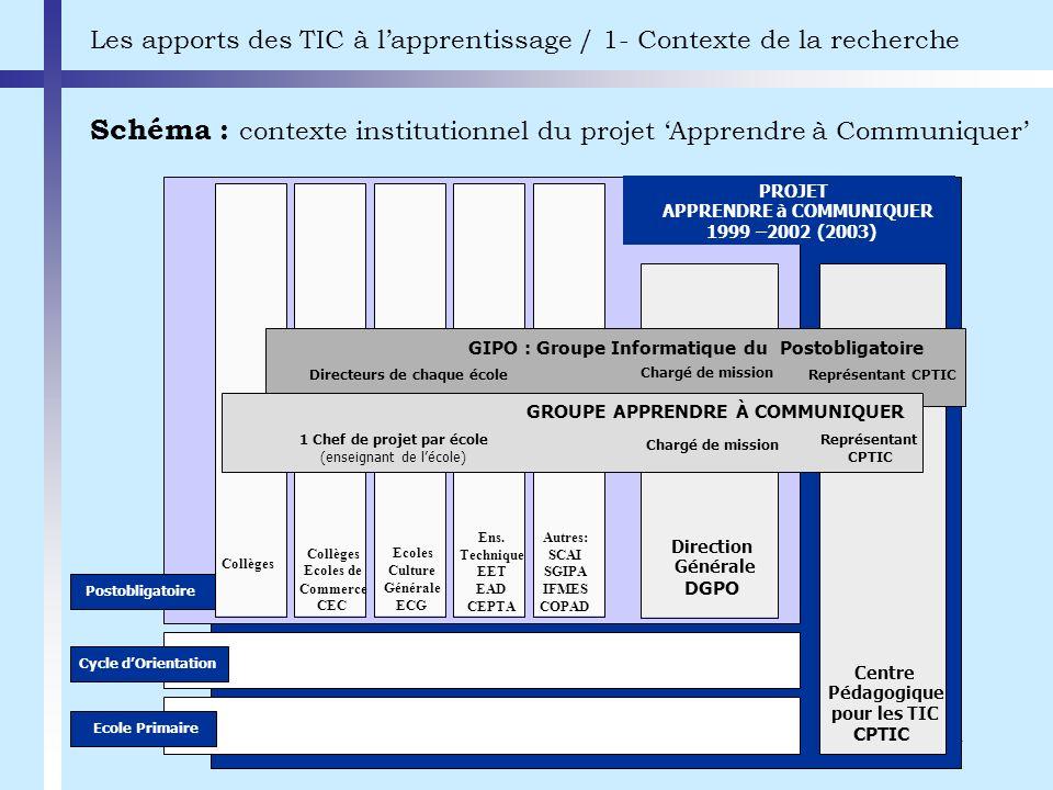 4 Schéma : contexte institutionnel du projet Apprendre à Communiquer Les apports des TIC à lapprentissage / 1- Contexte de la recherche Cycle dOrienta