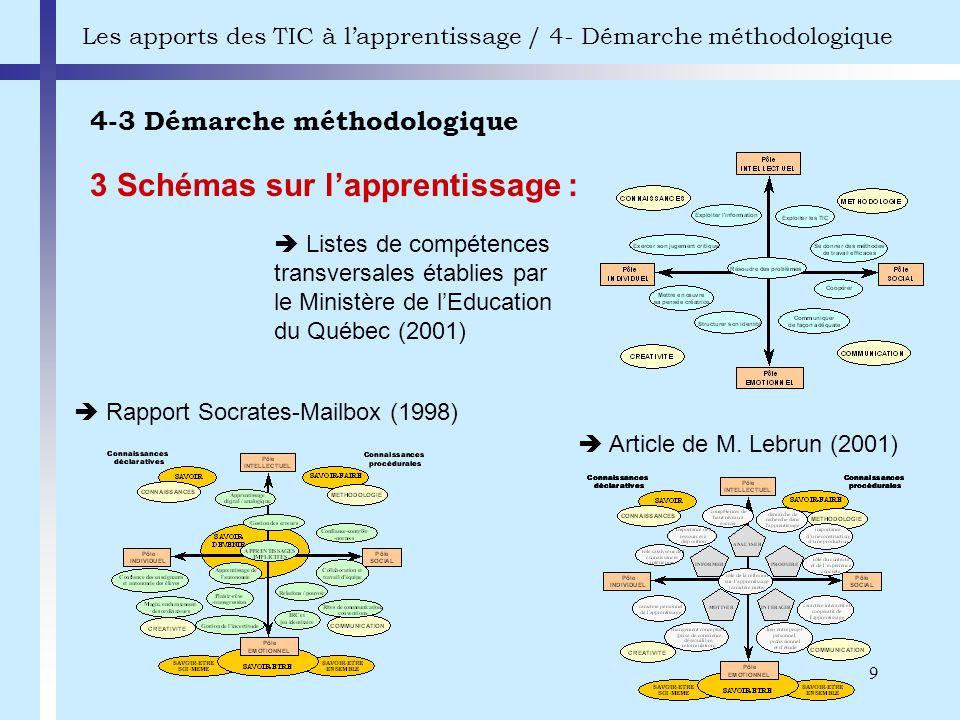 9 4-3 Démarche méthodologique Les apports des TIC à lapprentissage / 4- Démarche méthodologique 3 Schémas sur lapprentissage : Article de M. Lebrun (2