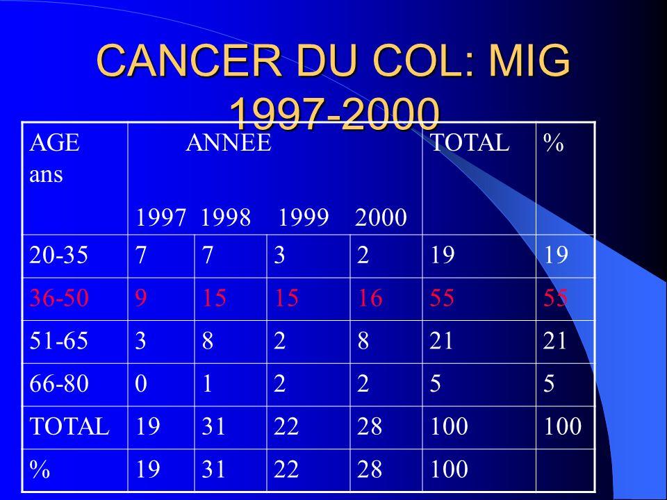 EPIDEMIOLOGIE FREQUENCE * Cancer le plus fréquent de la femme? * 500000 nouveaux cas annuels dans le monde, et * 200000 décès par an, * Niger Pas de c
