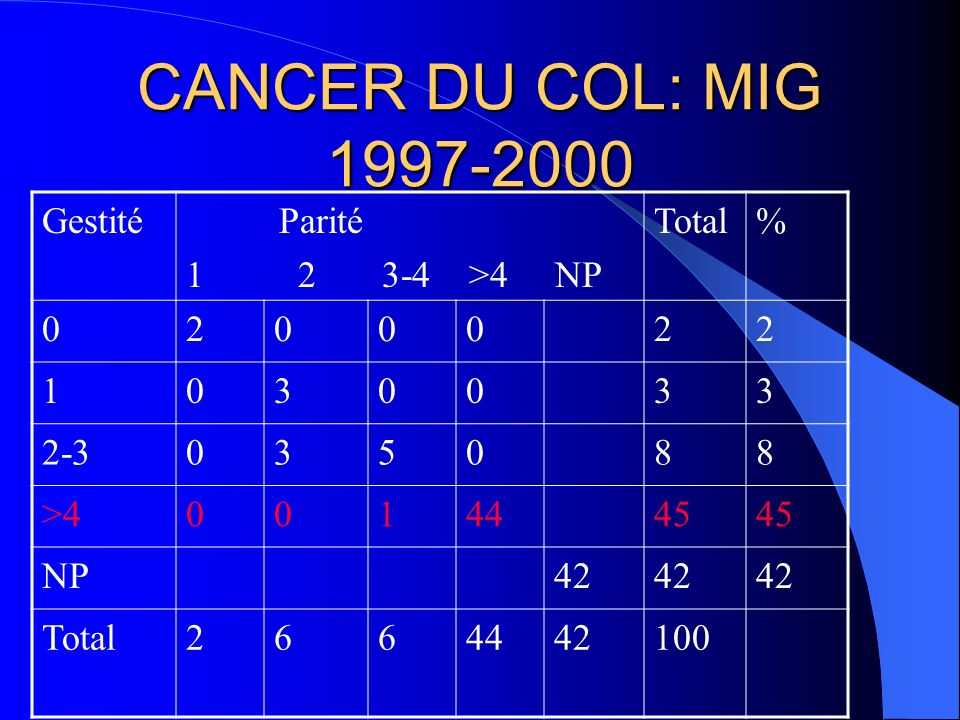 CANCER DU COL: MIG 1997-2000 AGE ans ANNEE 1997 1998 1999 2000 TOTAL% 20-35773219 36-50915 1655 51-65382821 66-80012255 TOTAL19312228100 %19312228100