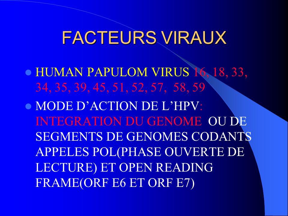 FACTEURS VIRAUX HERPES SIMPLEX VIRUS(HVS2): CORRELATION ENTRE ANTECEDANT DE HERPES GENITAUX ET PRESENCE ANTICORPS ANTI HVS2 CHEZ MALADES DU CANCE DU C