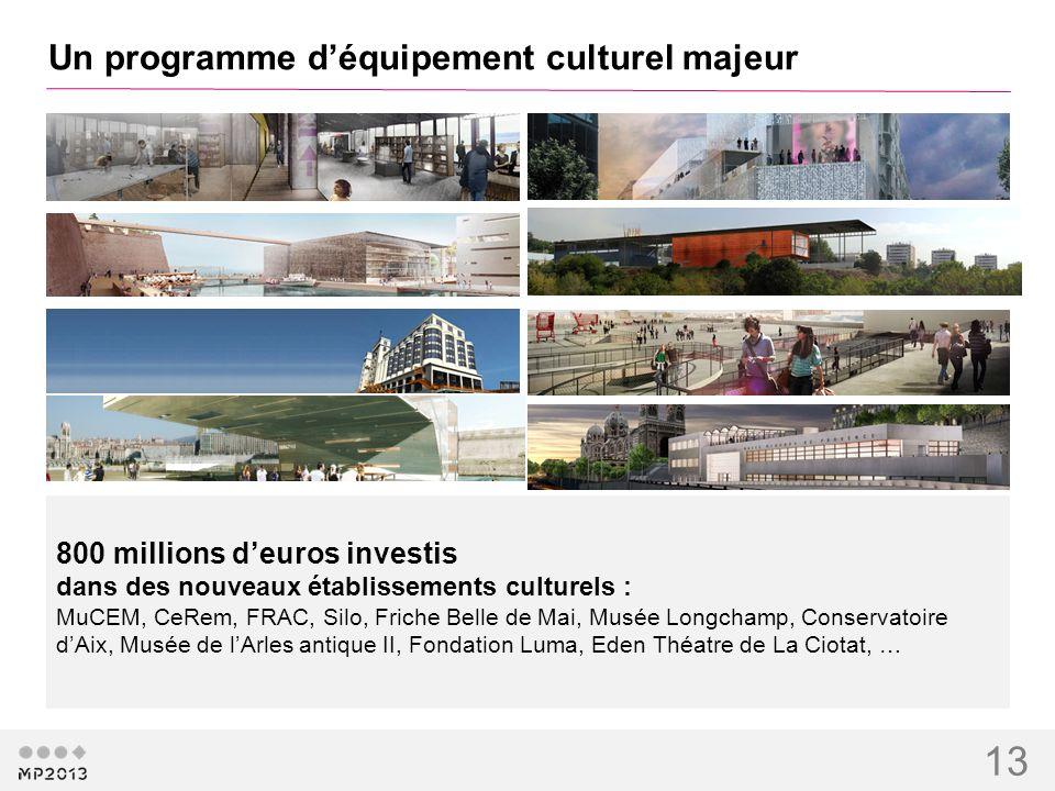 13 Un programme déquipement culturel majeur 800 millions deuros investis dans des nouveaux établissements culturels : MuCEM, CeRem, FRAC, Silo, Friche