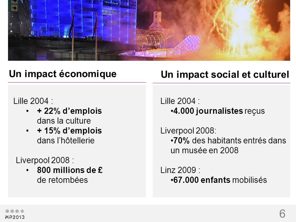 6 Un impact économique Lille 2004 : + 22% demplois dans la culture + 15% demplois dans lhôtellerie Liverpool 2008 : 800 millions de £ de retombées Un