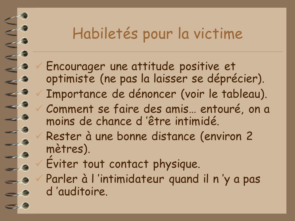 Habiletés pour la victime Encourager une attitude positive et optimiste (ne pas la laisser se déprécier).