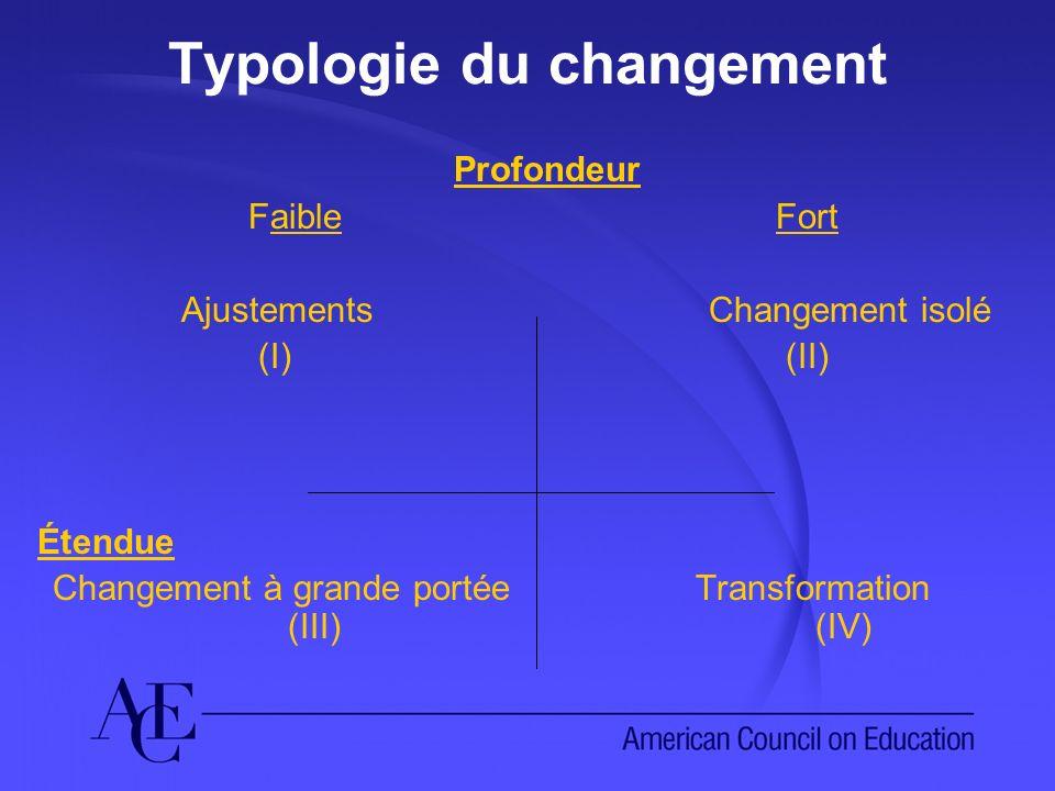 Typologie du changement Profondeur FaibleFort Ajustements Changement isolé (I) (II) Étendue Changement à grande portée Transformation (III) (IV)