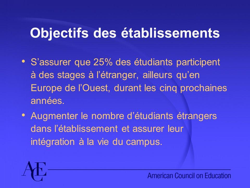 Objectifs des établissements Sassurer que 25% des étudiants participent à des stages à létranger, ailleurs quen Europe de lOuest, durant les cinq proc