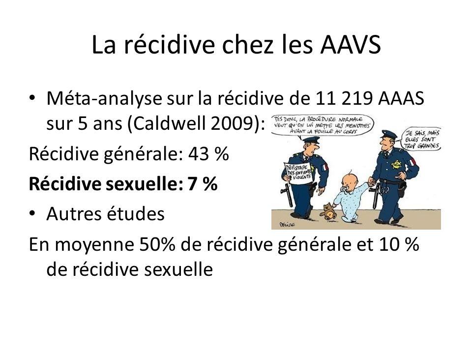 La récidive chez les AAVS Méta-analyse sur la récidive de 11 219 AAAS sur 5 ans (Caldwell 2009): Récidive générale: 43 % Récidive sexuelle: 7 % Autres études En moyenne 50% de récidive générale et 10 % de récidive sexuelle