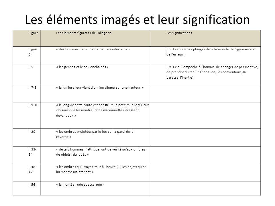 Les éléments imagés et leur signification LignesLes éléments figuratifs de lallégorieLes significations Ligne 3 « des hommes dans une demeure souterra