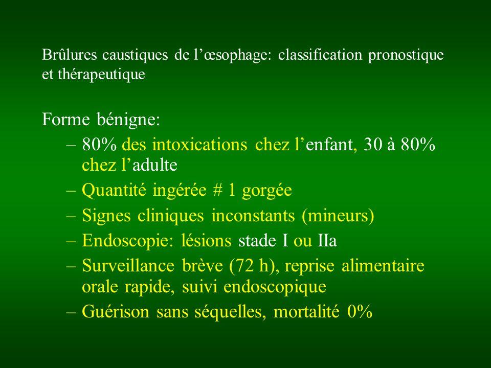 Brûlures caustiques de lœsophage: classification pronostique et thérapeutique Forme bénigne: –80% des intoxications chez lenfant, 30 à 80% chez ladult