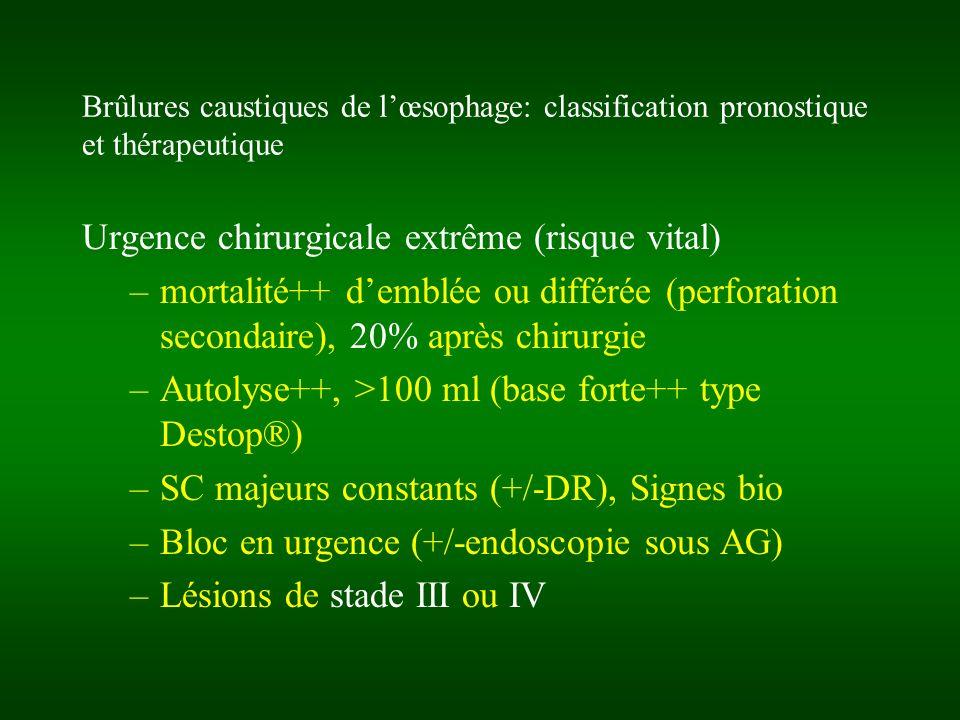 Brûlures caustiques de lœsophage: classification pronostique et thérapeutique Urgence chirurgicale extrême (risque vital) –mortalité++ demblée ou diff