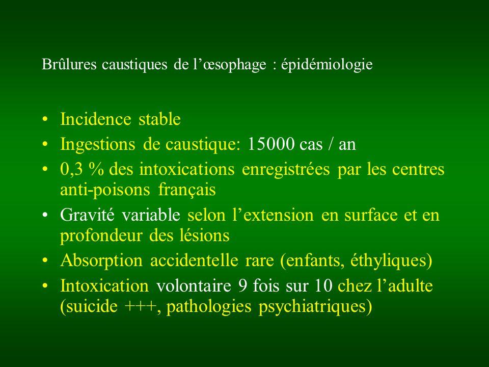 Brûlures caustiques de lœsophage: épidémiologie Caustiques incriminés: Acides forts (pH <1) et acides faibles concentrés H2SO4, HCl, HNO3, HF, H3PO4, Ac Acétique Coagulation de la paroi du tube digestif Lésions gastriques antrales (+/- intestinales) préférentielles Bases (pH>12) NaOH, KOH, NH3, Destop®, Javel Nécrose liquéfiante (saponification lipides et protéines) Pénétration lente et profonde Lésions oesophagiennes préférentielles