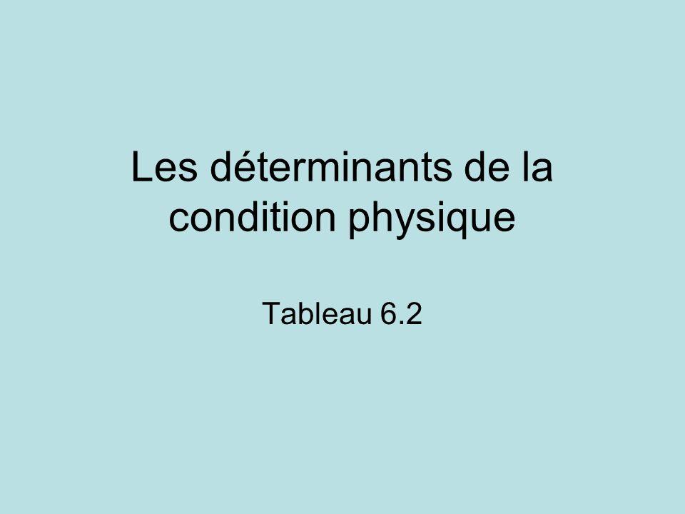 Les déterminants de la condition physique Tableau 6.2
