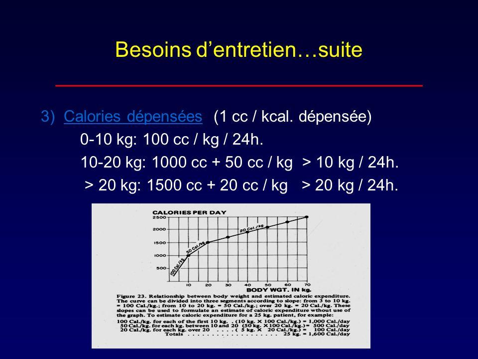 Besoins dentretien…suite _______________________________ 3) Calories dépensées (1 cc / kcal. dépensée) 0-10 kg: 100 cc / kg / 24h. 10-20 kg: 1000 cc +