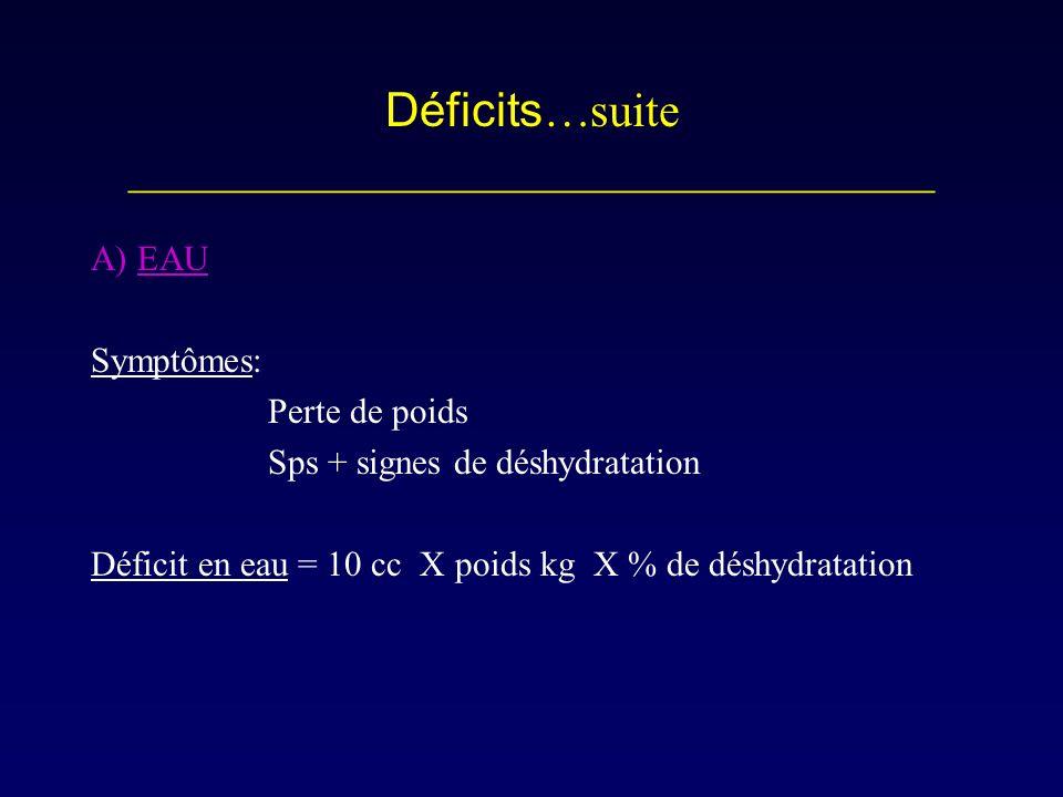 Déficits …suite __________________________________ A) EAU Symptômes: Perte de poids Sps + signes de déshydratation Déficit en eau = 10 cc X poids kg X
