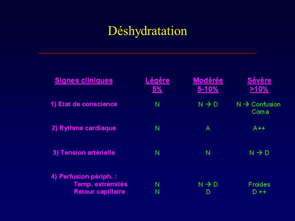Déshydratation _________________________________