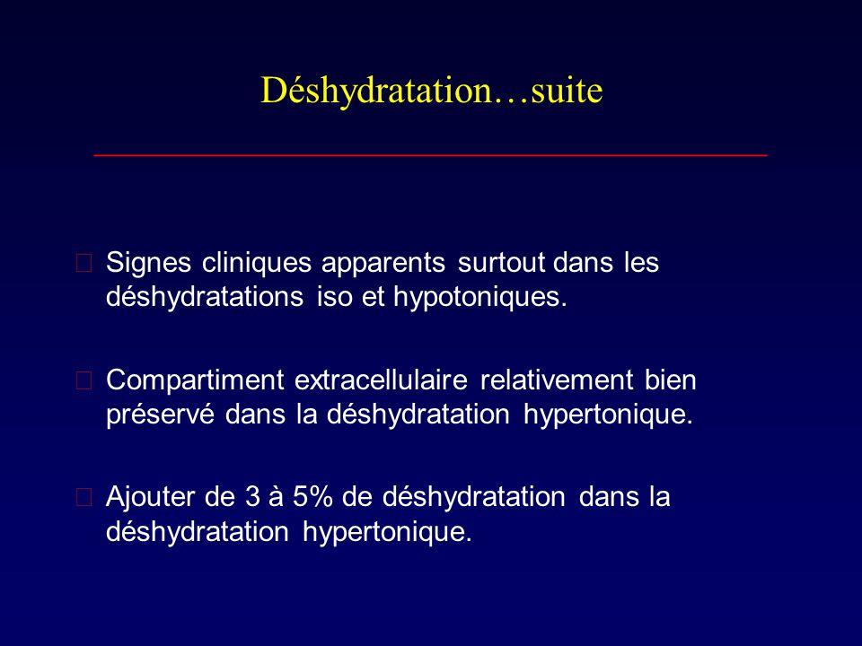 Déshydratation…suite ___________________________________ Signes cliniques apparents surtout dans les déshydratations iso et hypotoniques. Compartime
