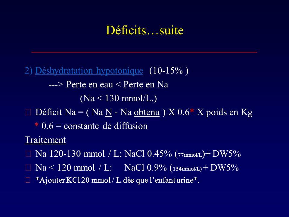 Déficits…suite ___________________________________ 2) Déshydratation hypotonique (10-15% ) ---> Perte en eau < Perte en Na (Na < 130 mmol/L.) Déficit