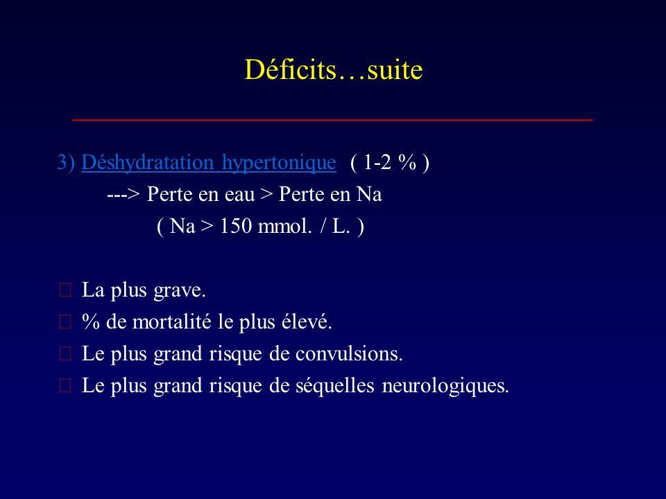 Déficits…suite ___________________________________ 3) Déshydratation hypertonique ( 1-2 % ) ---> Perte en eau > Perte en Na ( Na > 150 mmol. / L. ) L