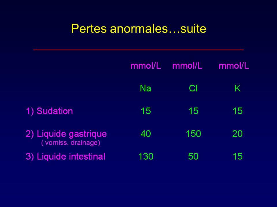 Pertes anormales…suite __________________________________