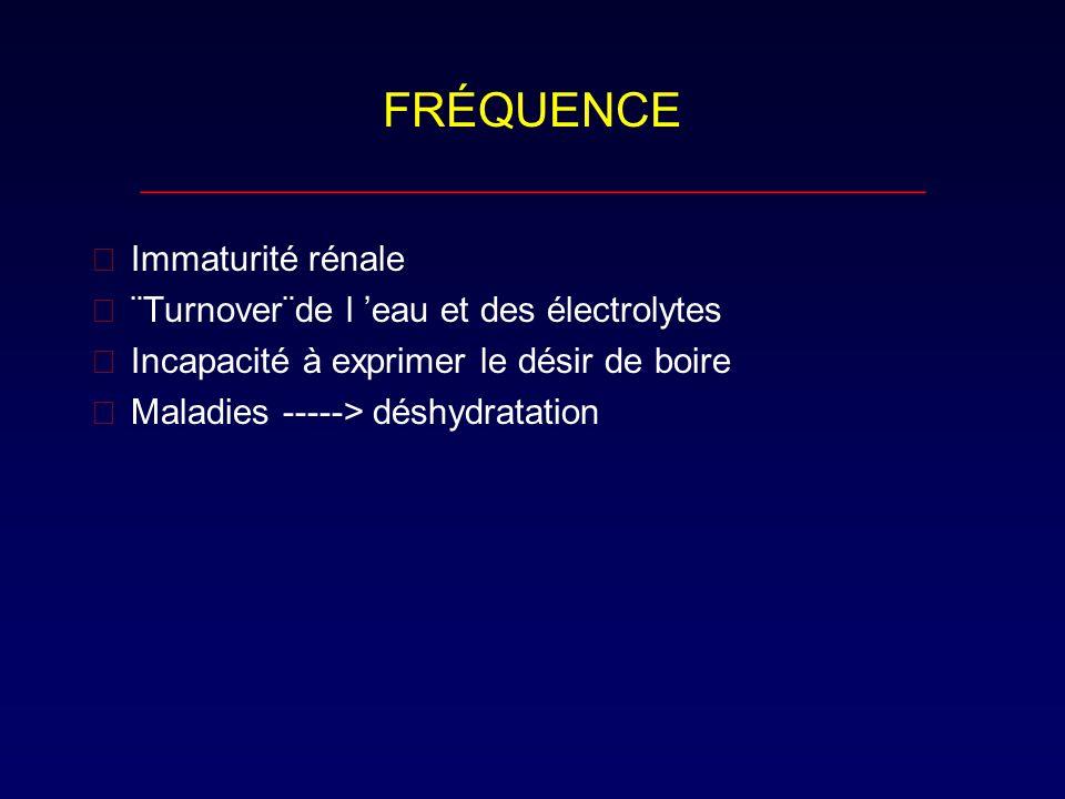 Déficits…suite ___________________________________ 2) Déshydratation hypotonique (10-15% ) ---> Perte en eau < Perte en Na (Na < 130 mmol/L.) Déficit Na = ( Na N - Na obtenu ) X 0.6* X poids en Kg * 0.6 = constante de diffusion Traitement Na 120-130 mmol / L: NaCl 0.45% ( 77mmol/L )+ DW5% Na < 120 mmol / L: NaCl 0.9% ( 154mmol/L) + DW5% *Ajouter KCl 20 mmol / L dès que lenfant urine*.