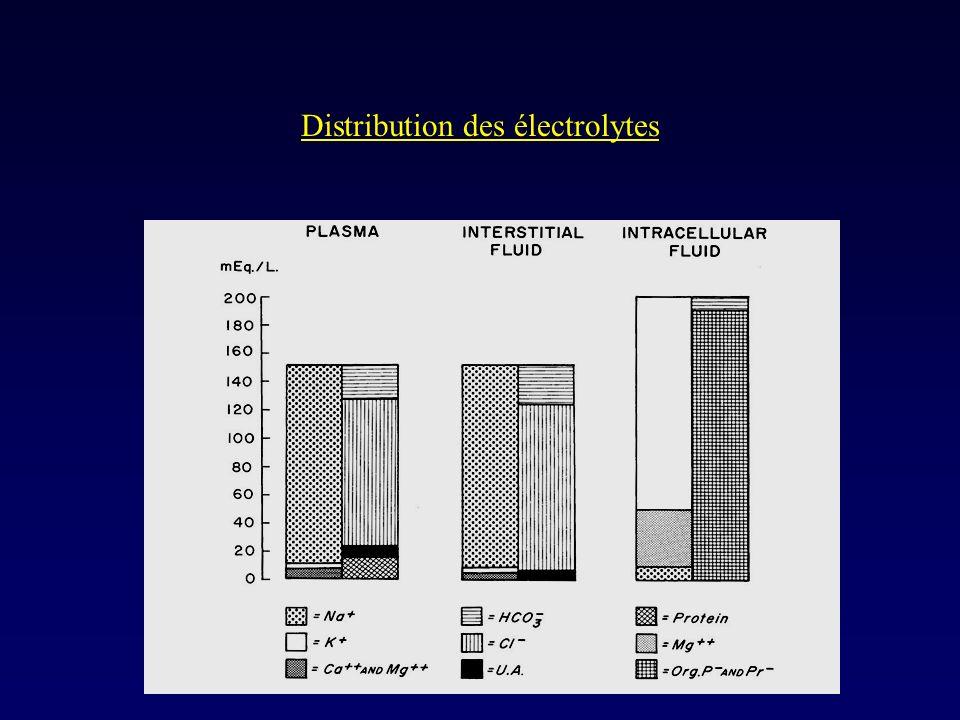 Déficits…suite ___________________________________ 3) Déshydratation hypertonique ( 1-2 % ) ---> Perte en eau > Perte en Na ( Na > 150 mmol.