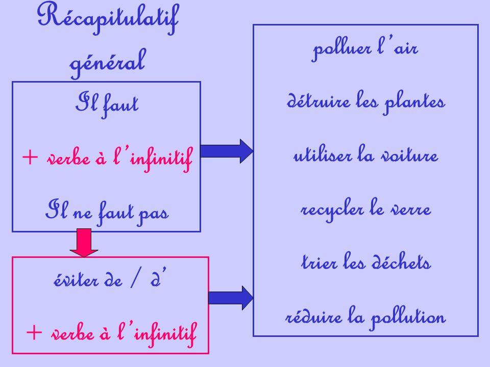 Récapitulatif général Il faut + verbe à linfinitif Il ne faut pas éviter de / d + verbe à linfinitif polluer lair détruire les plantes utiliser la voi