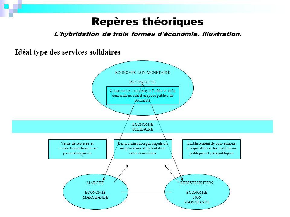Repères théoriques Lhybridation de trois formes déconomie, illustration.