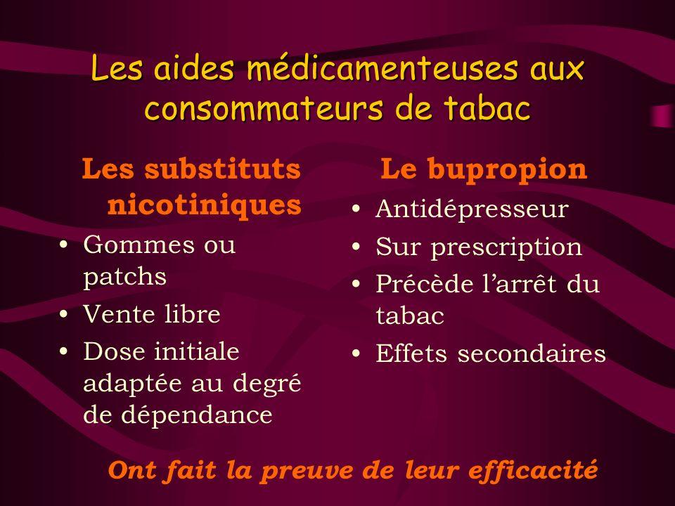 Les aides médicamenteuses aux consommateurs de tabac Les substituts nicotiniques Gommes ou patchs Vente libre Dose initiale adaptée au degré de dépend