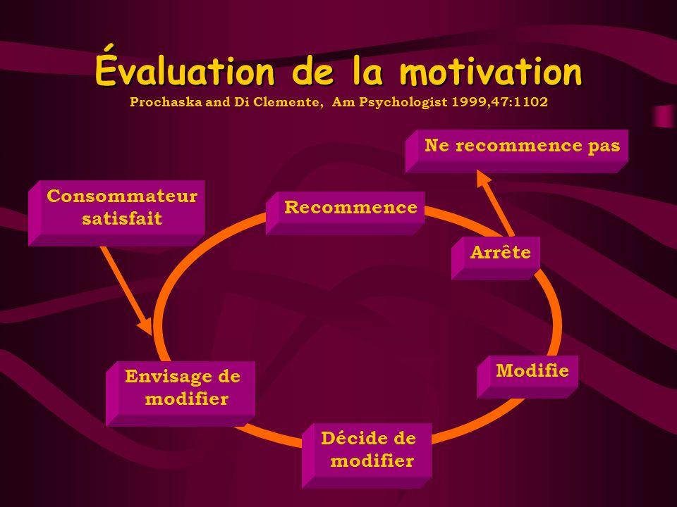 Évaluation de la motivation Envisage de modifier Décide de modifier Modifie Recommence Ne recommence pas Consommateur satisfait Arrête Prochaska and D
