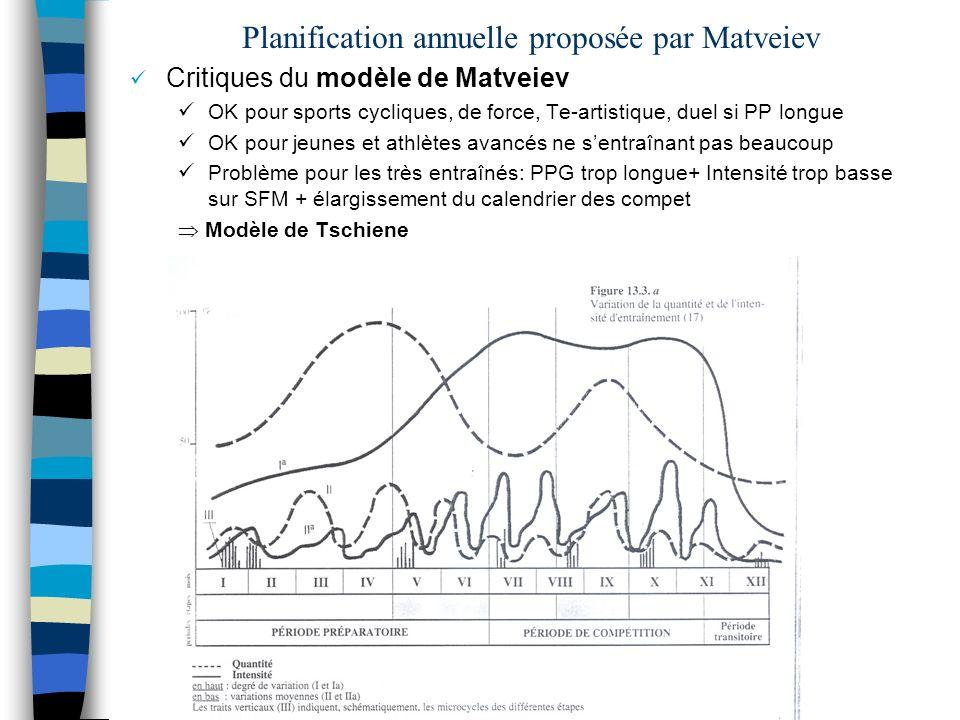 Planification annuelle proposée par Matveiev Critiques du modèle de Matveiev OK pour sports cycliques, de force, Te-artistique, duel si PP longue OK p