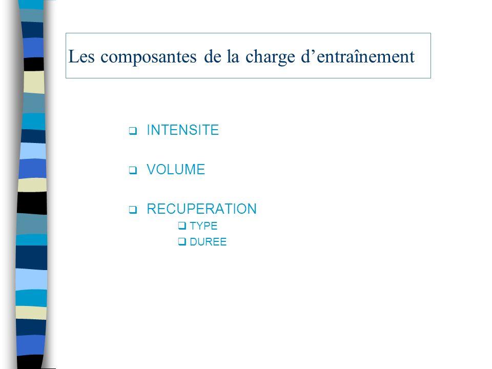 Les composantes de la charge dentraînement INTENSITE VOLUME RECUPERATION TYPE DUREE