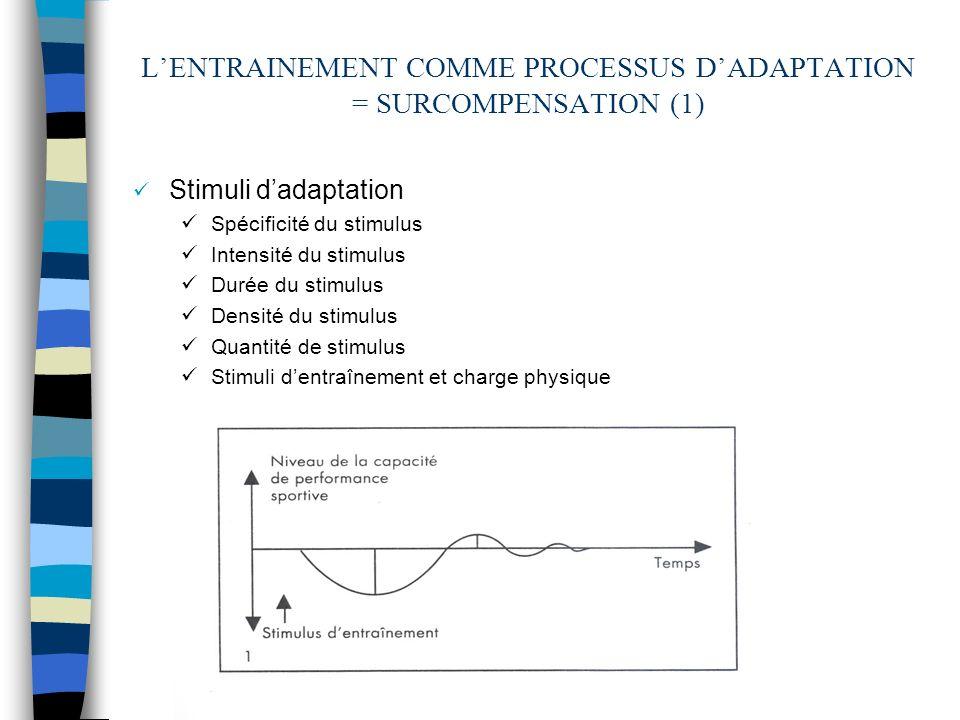 ETAPES DE LA FORMATION TECHNICO-TACTIQUE