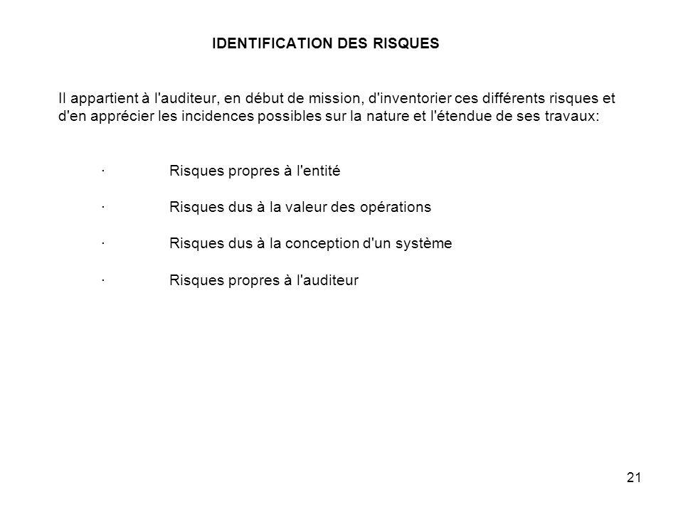21 IDENTIFICATION DES RISQUES Il appartient à l auditeur, en début de mission, d inventorier ces différents risques et d en apprécier les incidences possibles sur la nature et l étendue de ses travaux: · Risques propres à l entité · Risques dus à la valeur des opérations · Risques dus à la conception d un système · Risques propres à l auditeur