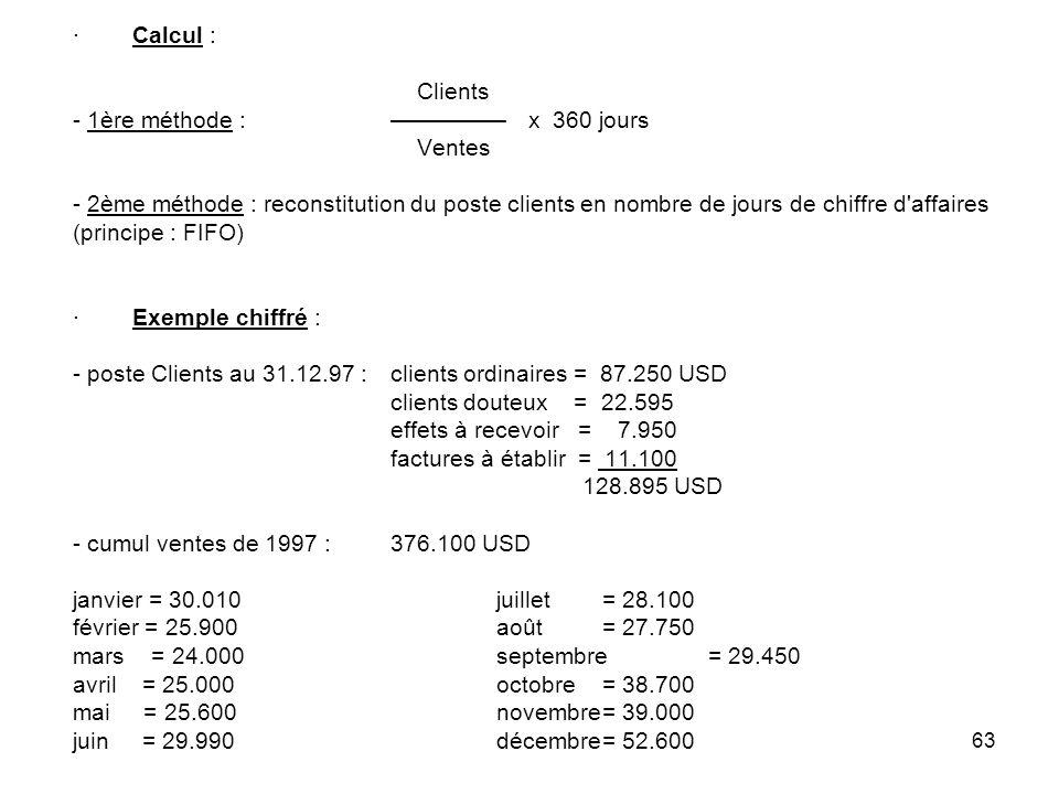 63 · Calcul : Clients - 1ère méthode : x 360 jours Ventes - 2ème méthode : reconstitution du poste clients en nombre de jours de chiffre d affaires (principe : FIFO) · Exemple chiffré : - poste Clients au 31.12.97 :clients ordinaires = 87.250 USD clients douteux = 22.595 effets à recevoir = 7.950 factures à établir = 11.100 128.895 USD - cumul ventes de 1997 :376.100 USD janvier = 30.010juillet = 28.100 février = 25.900août = 27.750 mars = 24.000septembre= 29.450 avril = 25.000octobre= 38.700 mai = 25.600novembre= 39.000 juin = 29.990décembre= 52.600