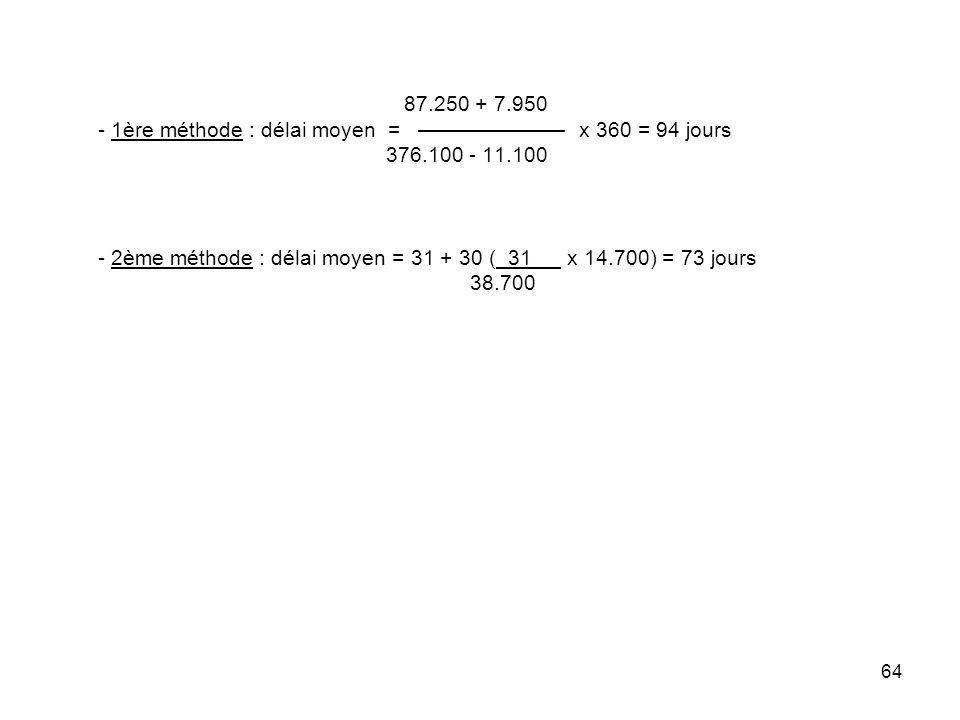 64 87.250 + 7.950 - 1ère méthode : délai moyen = x 360 = 94 jours 376.100 - 11.100 - 2ème méthode : délai moyen = 31 + 30 ( 31 x 14.700) = 73 jours 38.700