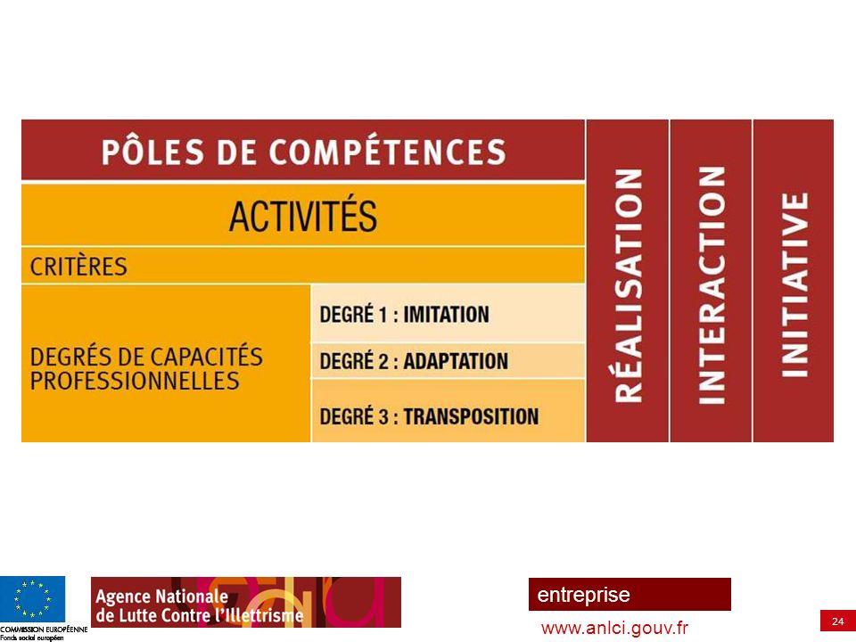 25 entreprise www.anlci.gouv.fr > Les savoirs mobilisés Zone Centrale