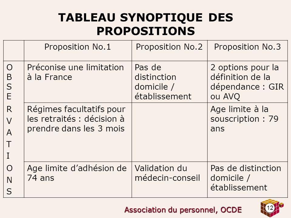 12 Association du personnel, OCDE TABLEAU SYNOPTIQUE DES PROPOSITIONS Proposition No.1Proposition No.2Proposition No.3 OBSEOBSE Préconise une limitati