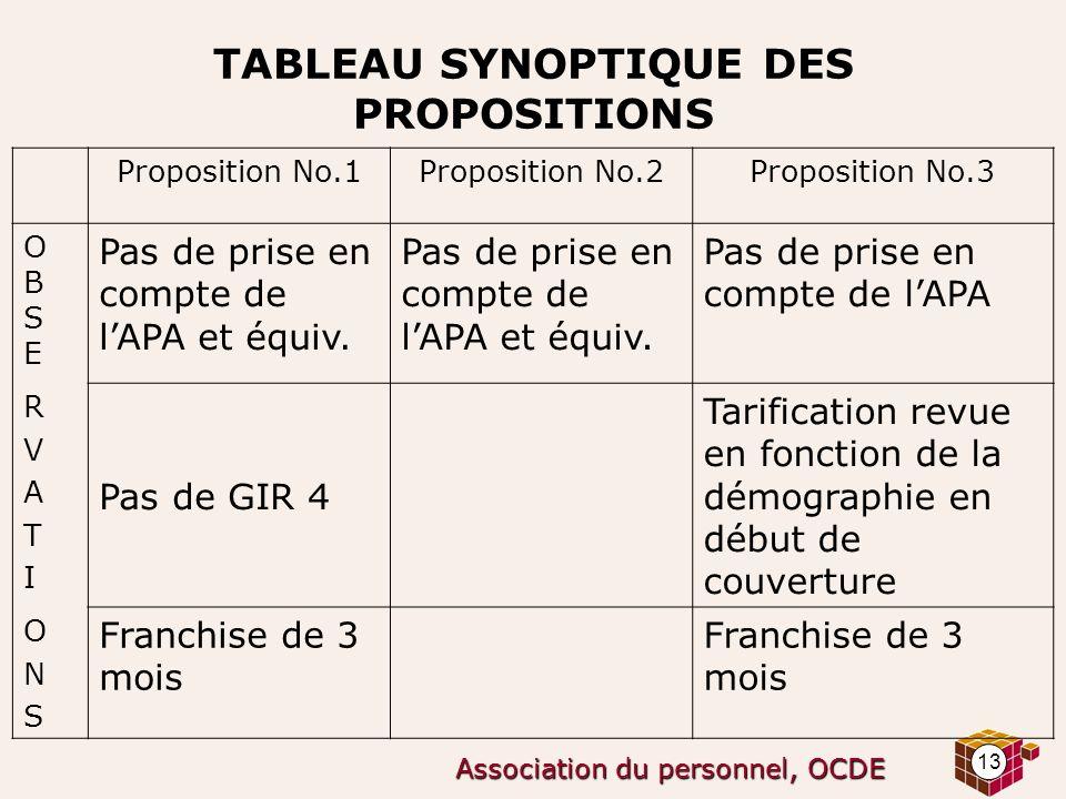 13 Association du personnel, OCDE TABLEAU SYNOPTIQUE DES PROPOSITIONS Proposition No.1Proposition No.2Proposition No.3 OBSEOBSE Pas de prise en compte