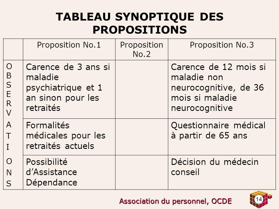 14 Association du personnel, OCDE TABLEAU SYNOPTIQUE DES PROPOSITIONS Proposition No.1Proposition No.2 Proposition No.3 OBSERVOBSERV Carence de 3 ans