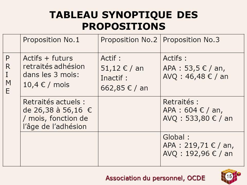 15 Association du personnel, OCDE TABLEAU SYNOPTIQUE DES PROPOSITIONS Proposition No.1Proposition No.2Proposition No.3 PRIMEPRIME Actifs + futurs retr