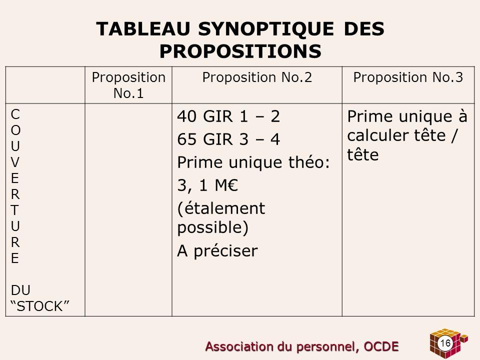 16 Association du personnel, OCDE TABLEAU SYNOPTIQUE DES PROPOSITIONS Proposition No.1 Proposition No.2Proposition No.3 C O U V E R T U R E DU STOCK 4