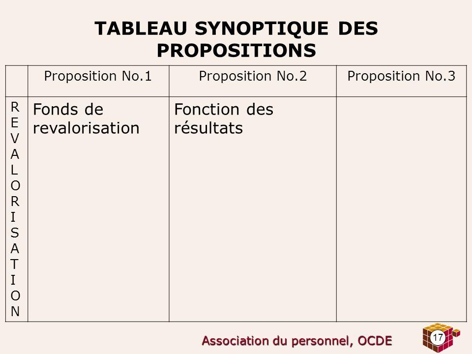 17 Association du personnel, OCDE TABLEAU SYNOPTIQUE DES PROPOSITIONS Proposition No.1Proposition No.2Proposition No.3 REVALORISATIONREVALORISATION Fo
