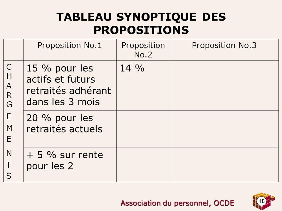 18 Association du personnel, OCDE TABLEAU SYNOPTIQUE DES PROPOSITIONS Proposition No.1Proposition No.2 Proposition No.3 CHARGCHARG 15 % pour les actif