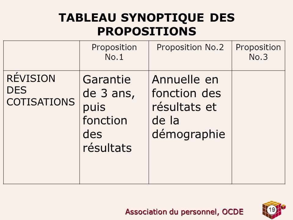 19 Association du personnel, OCDE TABLEAU SYNOPTIQUE DES PROPOSITIONS Proposition No.1 Proposition No.2Proposition No.3 RÉVISION DES COTISATIONS Garan