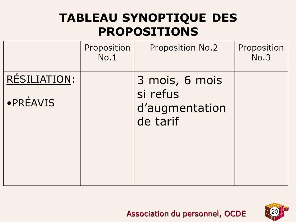 20 Association du personnel, OCDE TABLEAU SYNOPTIQUE DES PROPOSITIONS Proposition No.1 Proposition No.2Proposition No.3 RÉSILIATION: PRÉAVIS 3 mois, 6