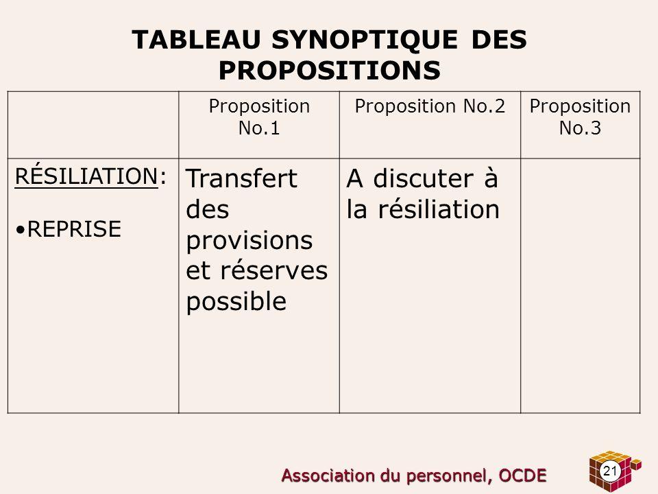 21 Association du personnel, OCDE TABLEAU SYNOPTIQUE DES PROPOSITIONS Proposition No.1 Proposition No.2Proposition No.3 RÉSILIATION: REPRISE Transfert