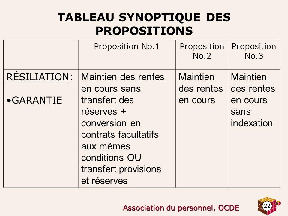22 Association du personnel, OCDE TABLEAU SYNOPTIQUE DES PROPOSITIONS Proposition No.1Proposition No.2 Proposition No.3 RÉSILIATION: GARANTIE Maintien