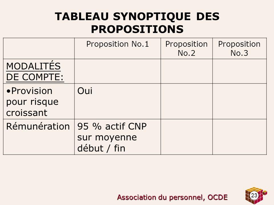 23 Association du personnel, OCDE TABLEAU SYNOPTIQUE DES PROPOSITIONS Proposition No.1Proposition No.2 Proposition No.3 MODALITÉS DE COMPTE: Provision